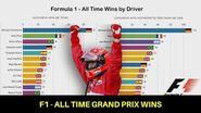 Formula 1 - Most Grand Prix Wins (1950-2019)-0