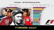 Formula 1 Drivers - All Time Points (G.O.A