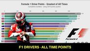 Formula 1 Drivers - Greatest of All Times (1950-2019)