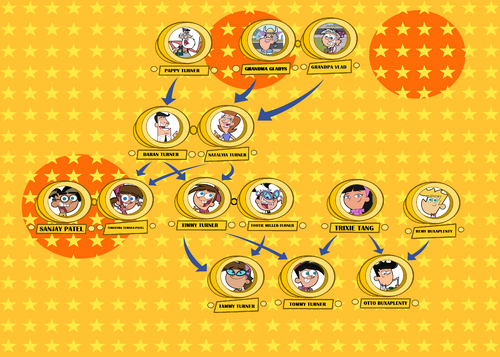 Turner Family Tree.png