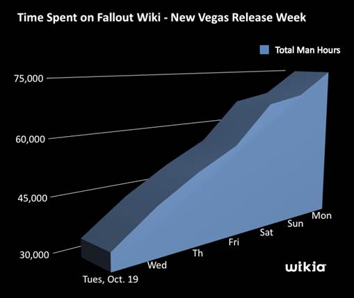 Ausir-fduser/New Vegas players spend 58 years at The Vault