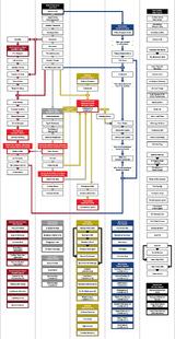 FO4 Структура квестов (англ.)