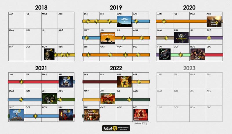FO76 Patch calendar 2018-2020.png