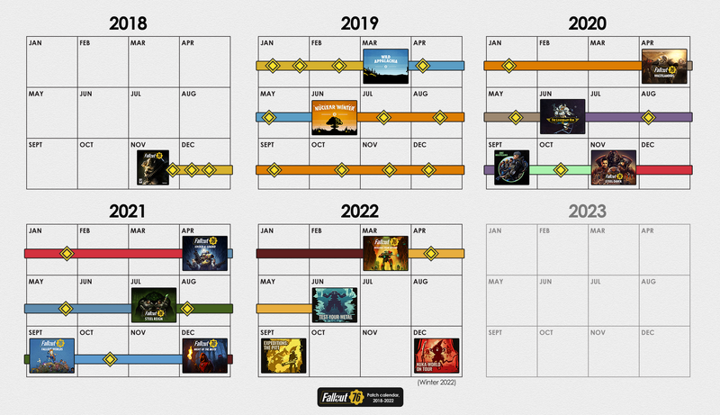 FO76 Patch calendar 2018-2020.png