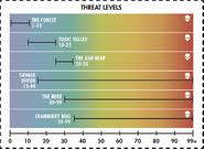 F76 threat levels