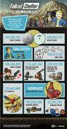 FalloutShelter 100MillionUsers Infographic