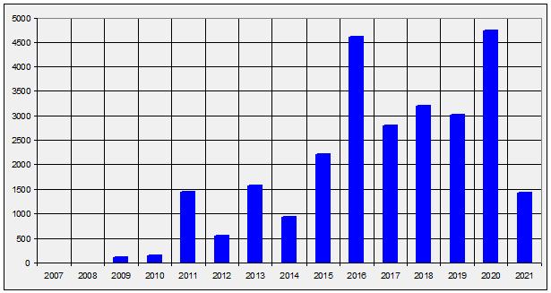 FileCrasher/Немного статистики