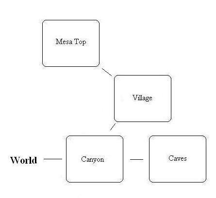 VB DD07 map Mesa Verde flowchart.jpg