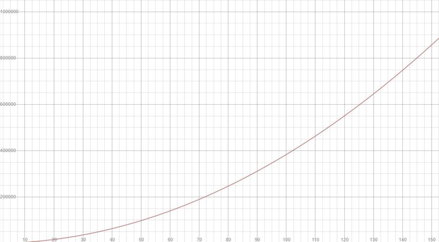 The total XP required (y-axis) to reach levels 1-150 (x-axis)
