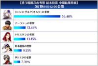 Meiho-sou Early Poll Results