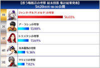 Meiho-sou Final Result