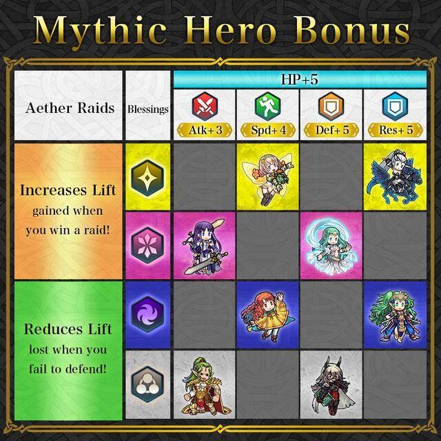 News Mythic Heroes Table Celica.jpg