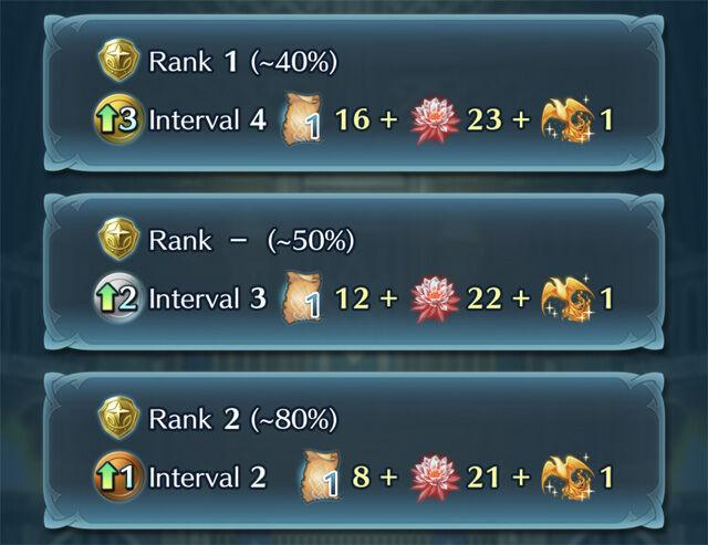 Guide Resonant Battles rewards.jpg