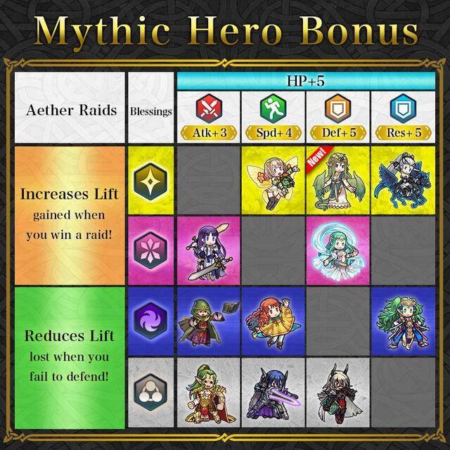 News Mythic Heroes Table Mila.jpg