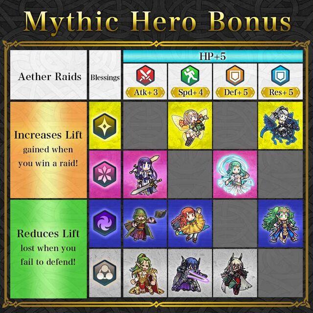 News Mythic Heroes Table Edelgard.jpg