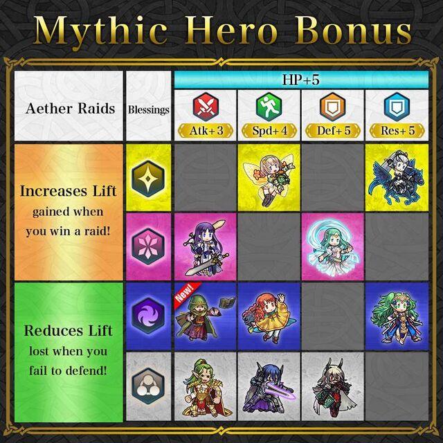 News Mythic Heroes Table Bramimond.jpg