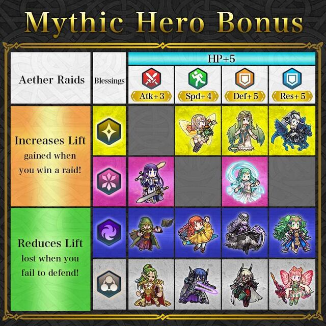 News Mythic Heroes Table Aug 2020.jpg