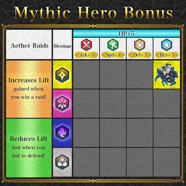 News Mythic Heroes table - Eir.jpg