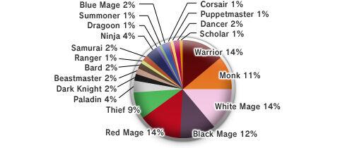 The 8th Vanadiel Census (05-16-2008)-Job Distribution.jpg