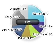 Orc Job Distribution as of 5/2005