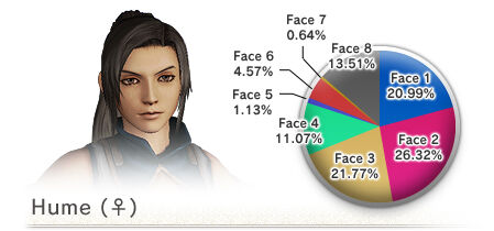 Face Type Distribution as of 5/08