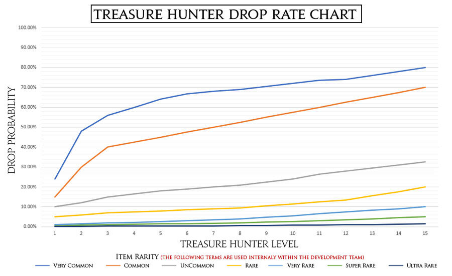 March 2020 Treasure Hunter Graph.jpg