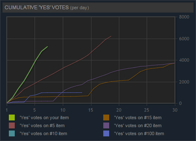 Greenlight votes.png