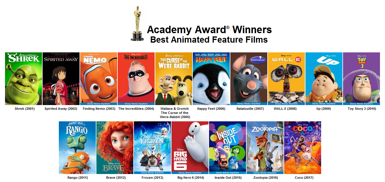 Academy Award for Best Animated Feature