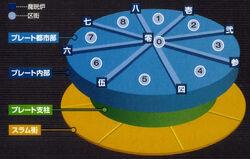 Midgar Diagram.jpg