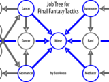 Final Fantasy Tactics jobs