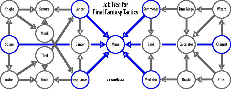 Final Fantasy Tactics jobs