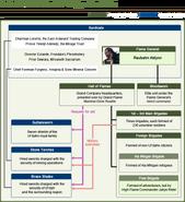 FFXIV Uldah Diagram
