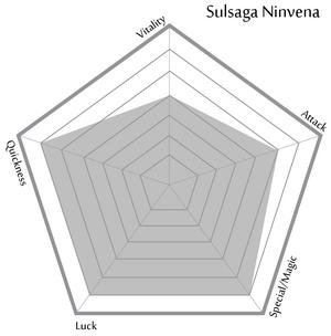 Sulsaga's innate statistics