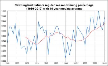 History of the New England Patriots