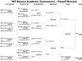 Single-elimination tournament