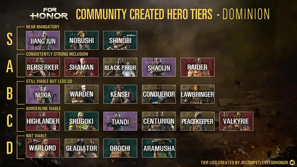 Tier List For Honor Wiki Fandom
