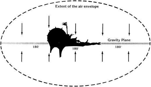 Gravity plane