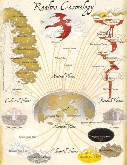 The World Tree cosmological view