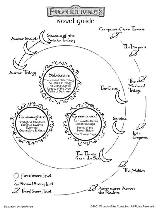 List of novel series