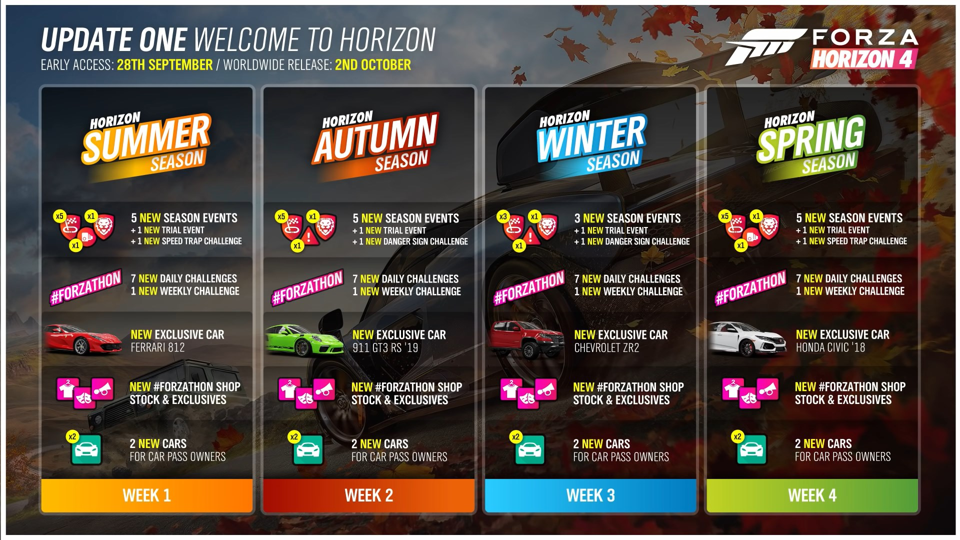 Forza Horizon 4/Update One