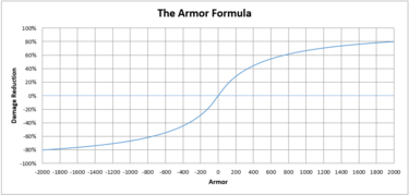 Graph showing armor scaling / conversion values.