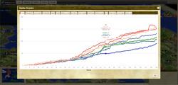Freeciv-web-scorelog.png