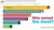 Friends Who had the highest salary? Joey, Phoebe, Chandler, Monica, Ross, Rachel (S1-S10)