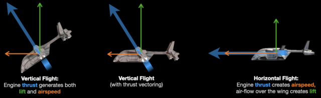 Diagram of vertical flight using thrust only and horizontal flight using airflow over the wing