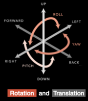 Diagram of 6-axis motion