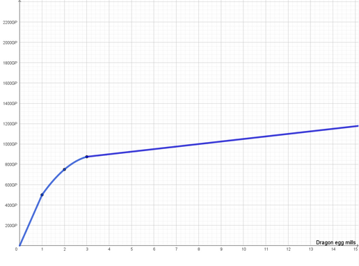 Graph of power efficiency