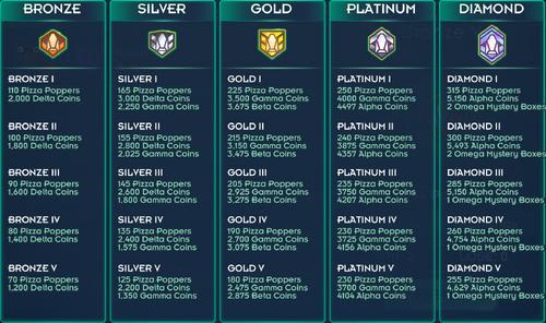Alpha PVP Rewards.png