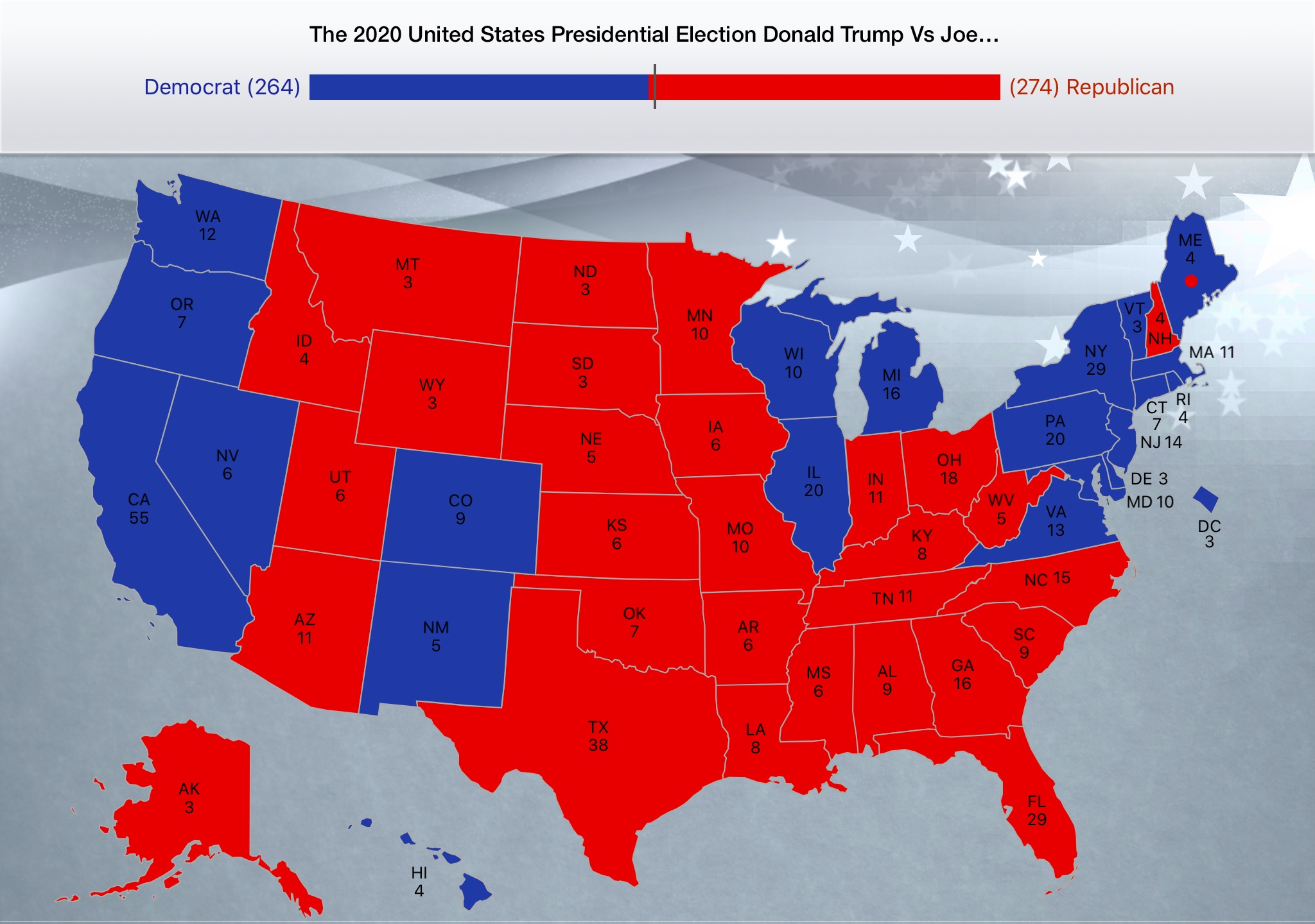 2020 United States Presidential Election (Fernando's Good Dream Or Worst Nightmare)