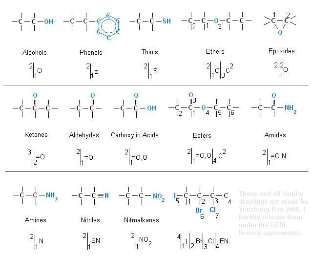 Theory:Nomenclature:Functional Groups