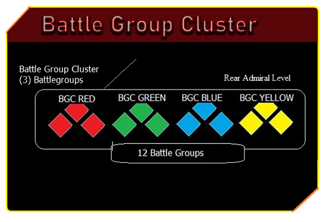 Battle Group Clusters